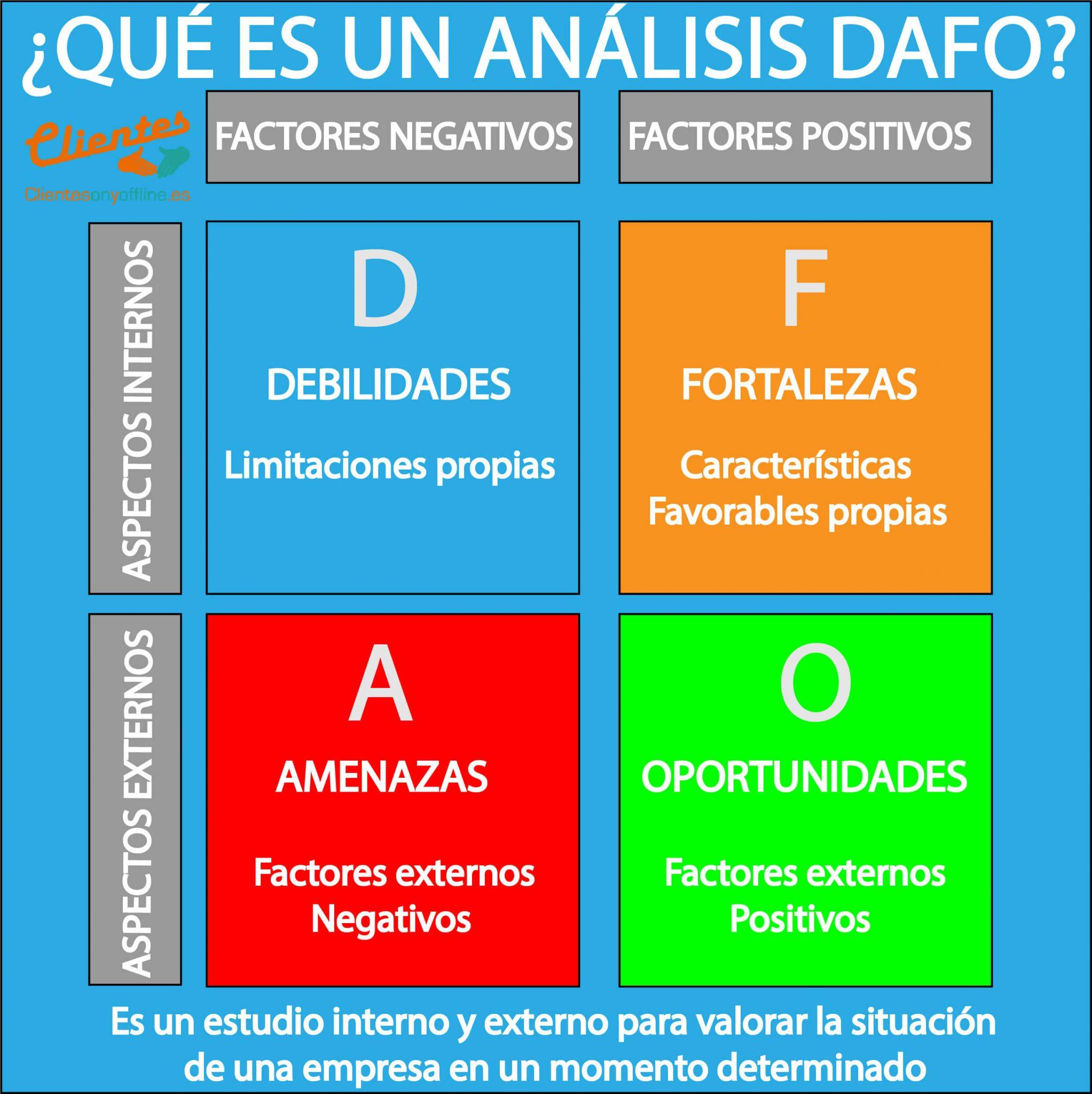 DAFO ejemplo Infografía